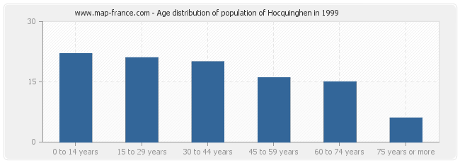 Age distribution of population of Hocquinghen in 1999