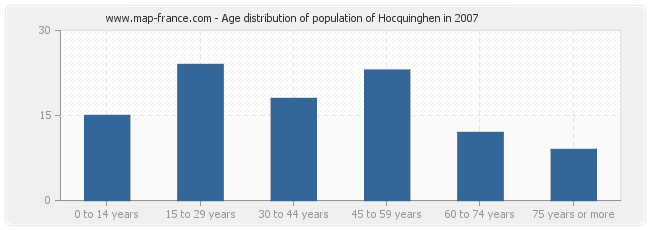 Age distribution of population of Hocquinghen in 2007