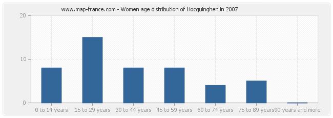 Women age distribution of Hocquinghen in 2007