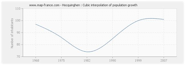 Hocquinghen : Cubic interpolation of population growth