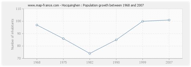 Population Hocquinghen