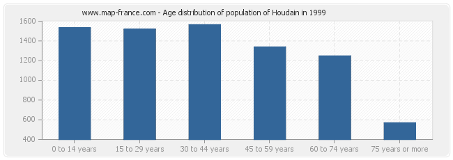 Age distribution of population of Houdain in 1999