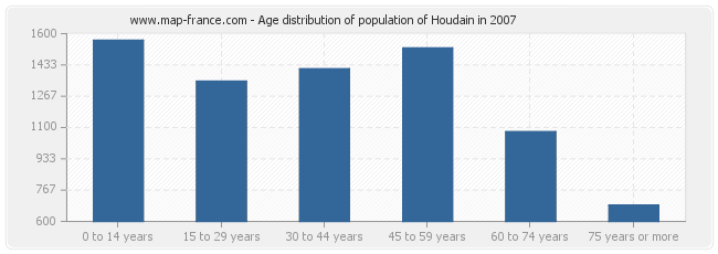 Age distribution of population of Houdain in 2007