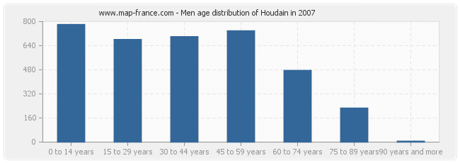 Men age distribution of Houdain in 2007