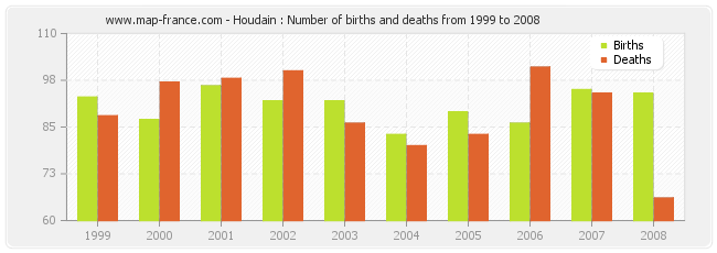 Houdain : Number of births and deaths from 1999 to 2008