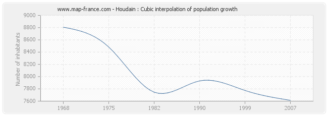 Houdain : Cubic interpolation of population growth