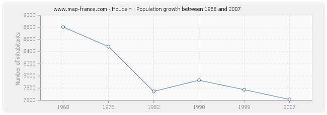 Population Houdain
