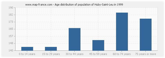 Age distribution of population of Huby-Saint-Leu in 1999