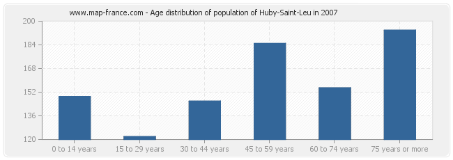 Age distribution of population of Huby-Saint-Leu in 2007