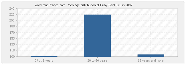 Men age distribution of Huby-Saint-Leu in 2007