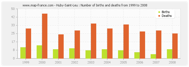 Huby-Saint-Leu : Number of births and deaths from 1999 to 2008