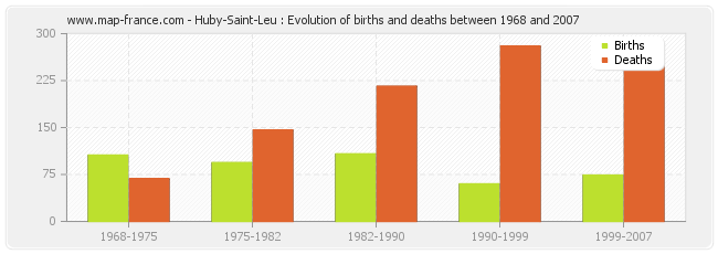 Huby-Saint-Leu : Evolution of births and deaths between 1968 and 2007