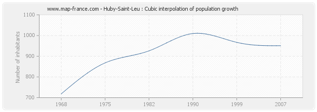 Huby-Saint-Leu : Cubic interpolation of population growth