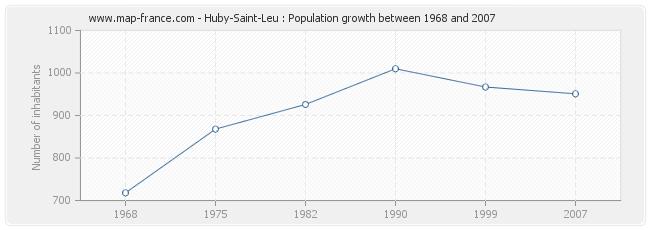 Population Huby-Saint-Leu