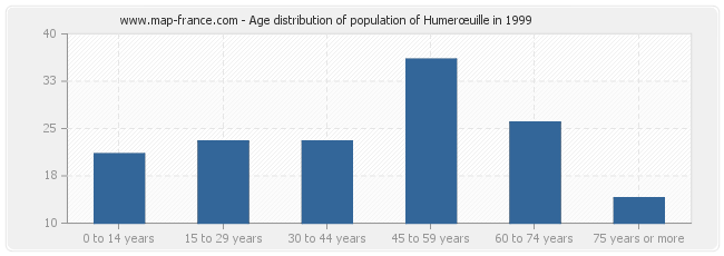 Age distribution of population of Humerœuille in 1999
