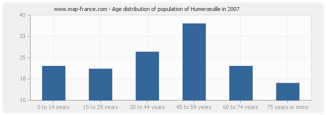 Age distribution of population of Humerœuille in 2007