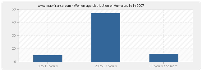 Women age distribution of Humerœuille in 2007