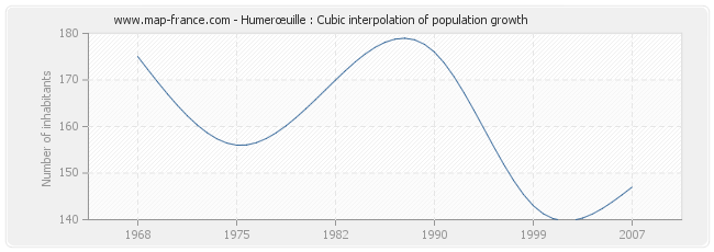 Humerœuille : Cubic interpolation of population growth