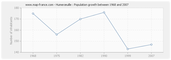 Population Humerœuille