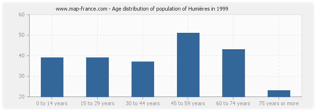 Age distribution of population of Humières in 1999
