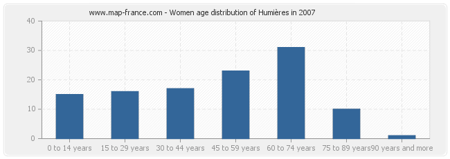 Women age distribution of Humières in 2007