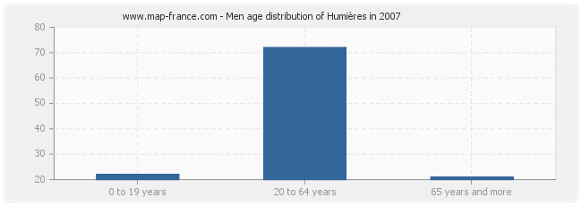 Men age distribution of Humières in 2007