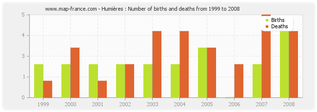 Humières : Number of births and deaths from 1999 to 2008