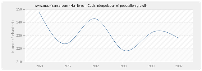 Humières : Cubic interpolation of population growth