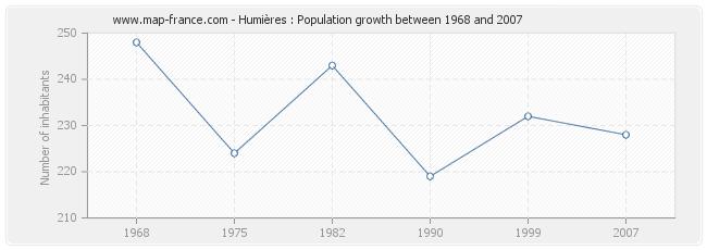 Population Humières