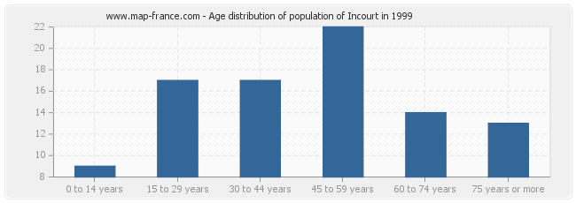 Age distribution of population of Incourt in 1999