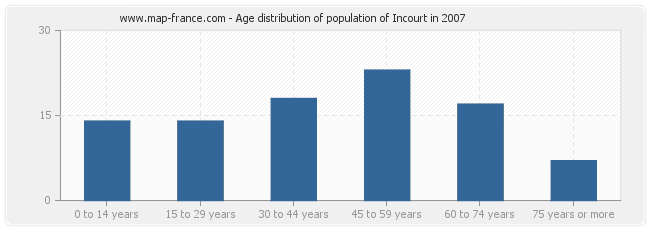 Age distribution of population of Incourt in 2007
