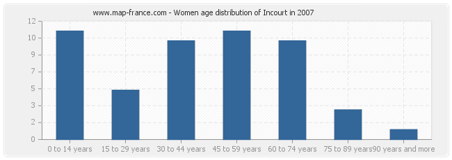 Women age distribution of Incourt in 2007