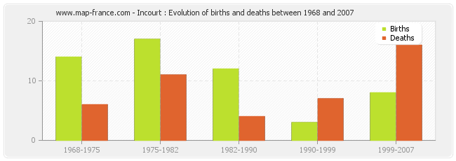 Incourt : Evolution of births and deaths between 1968 and 2007