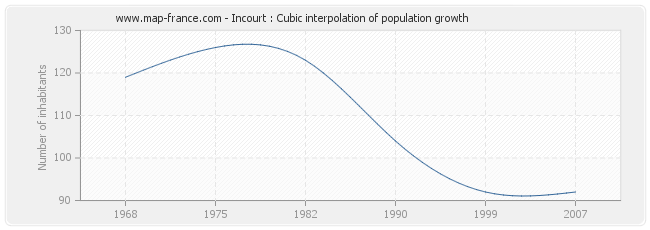 Incourt : Cubic interpolation of population growth