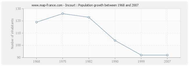 Population Incourt