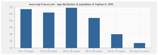 Age distribution of population of Inghem in 1999