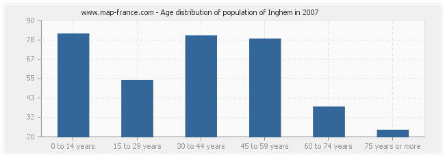 Age distribution of population of Inghem in 2007