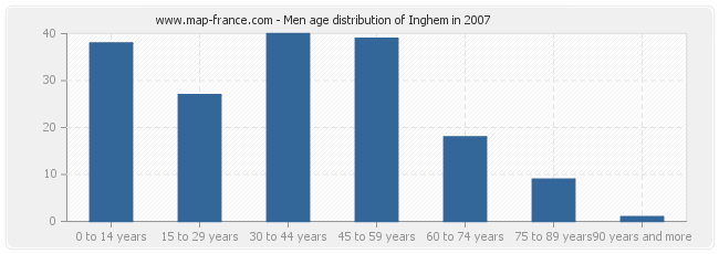 Men age distribution of Inghem in 2007
