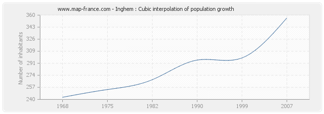 Inghem : Cubic interpolation of population growth