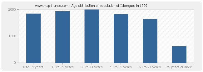 Age distribution of population of Isbergues in 1999