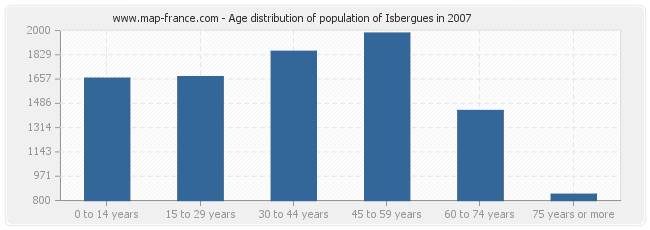 Age distribution of population of Isbergues in 2007