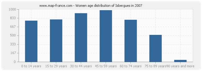 Women age distribution of Isbergues in 2007