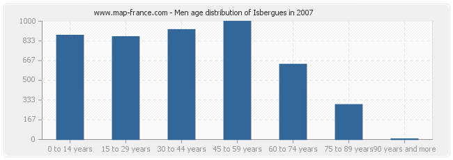 Men age distribution of Isbergues in 2007