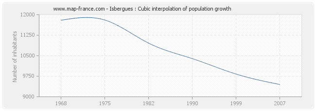 Isbergues : Cubic interpolation of population growth