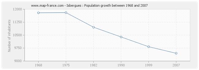 Population Isbergues