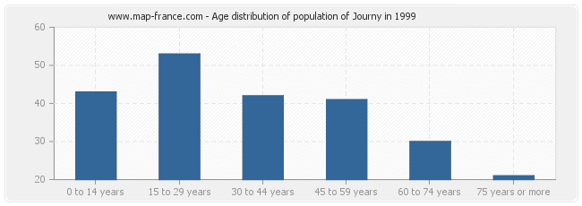 Age distribution of population of Journy in 1999