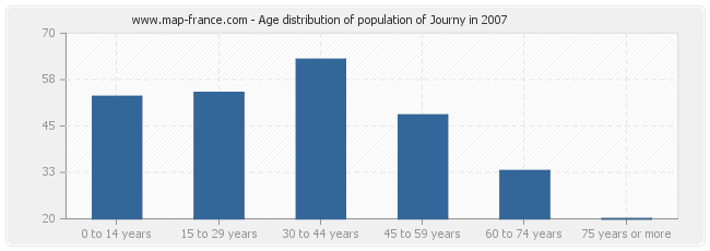 Age distribution of population of Journy in 2007