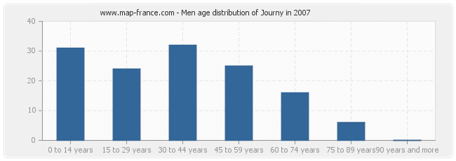 Men age distribution of Journy in 2007