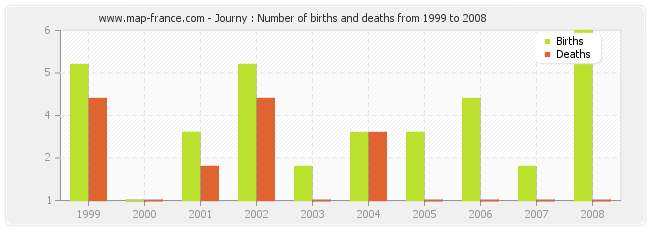 Journy : Number of births and deaths from 1999 to 2008