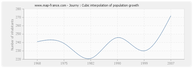 Journy : Cubic interpolation of population growth